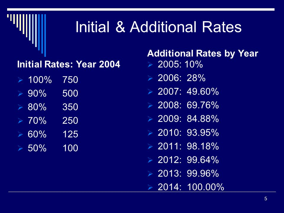 Initial & Additional Rates Initial Rates: Year 2004 100% 750 90% 500 80% 350 70% 250 60% 125 50% 100 Additional Rates by Year 2005: 10% 2006: 28% 2007: 49.60% 2008: 69.76% 2009: 84.88% 2010: 93.95% 2011: 98.18% 2012: 99.64% 2013: 99.96% 2014: 100.00% 5