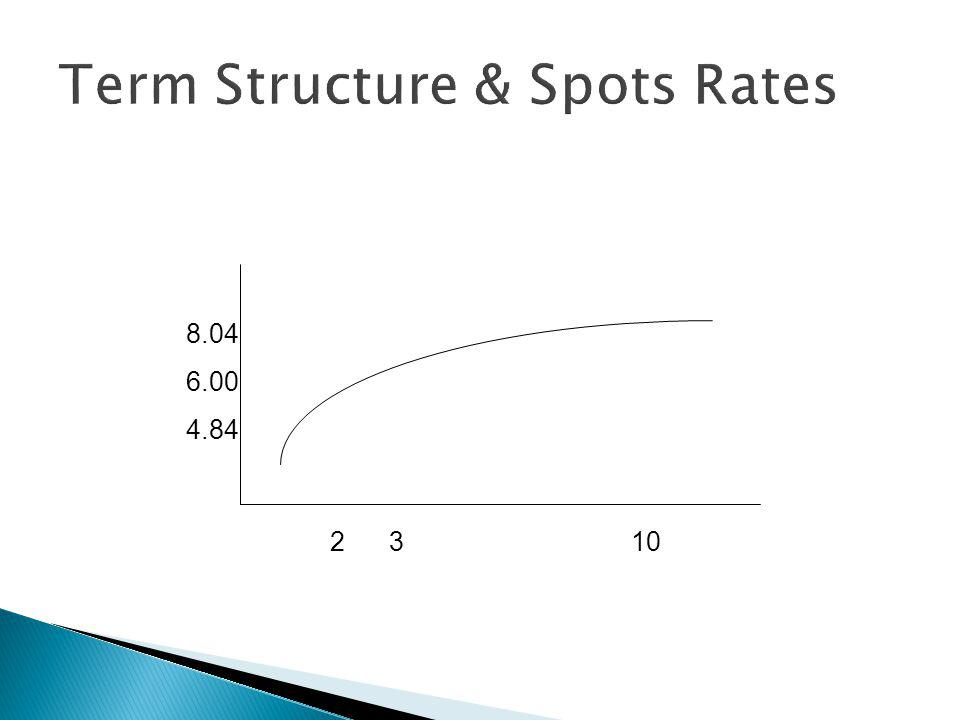 Maturity (years)YTM 13.0% 53.5% 103.8% 154.1% 204.3% 304.5% The Pure Term Structure or Pure Yield Curve are comprised of zero-coupon bonds These are often only found in the form of US Treasury Strips.