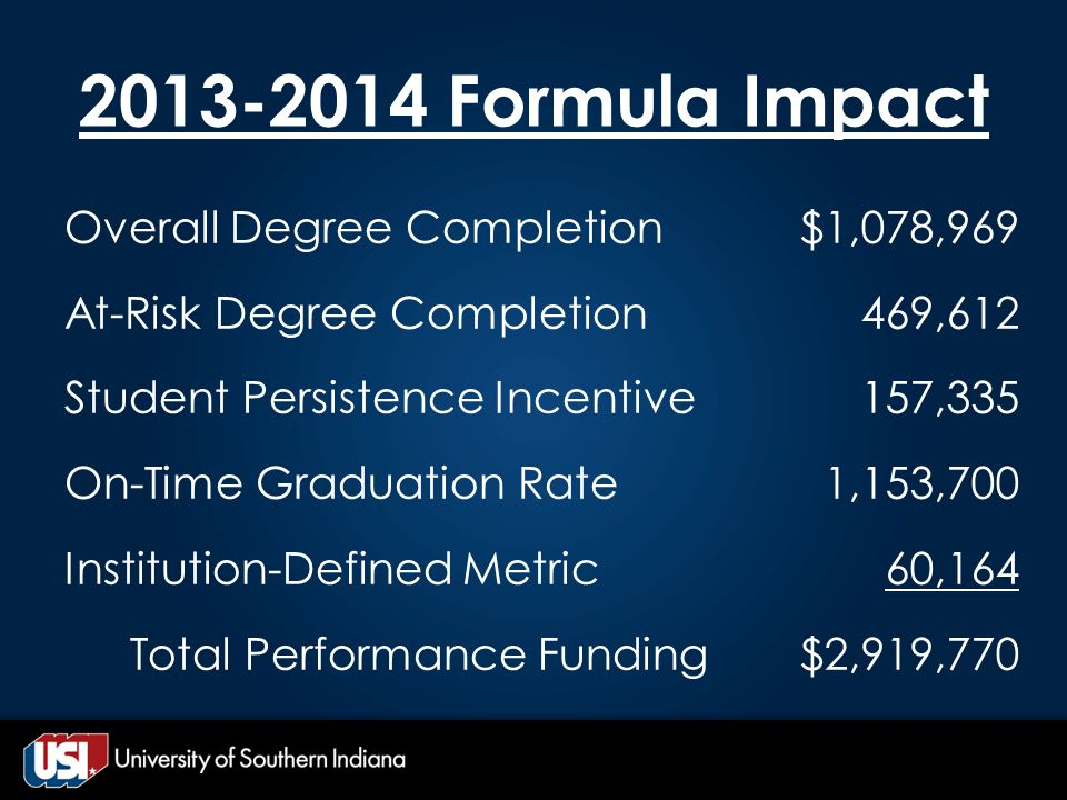 2013-2014 Formula Impact Overall Degree Completion At-Risk Degree Completion Student Persistence Incentive On-Time Graduation Rate Institution-Defined Metric Total Performance Funding $1,078,969 469,612 157,335 1,153,700 60,164 $2,919,770