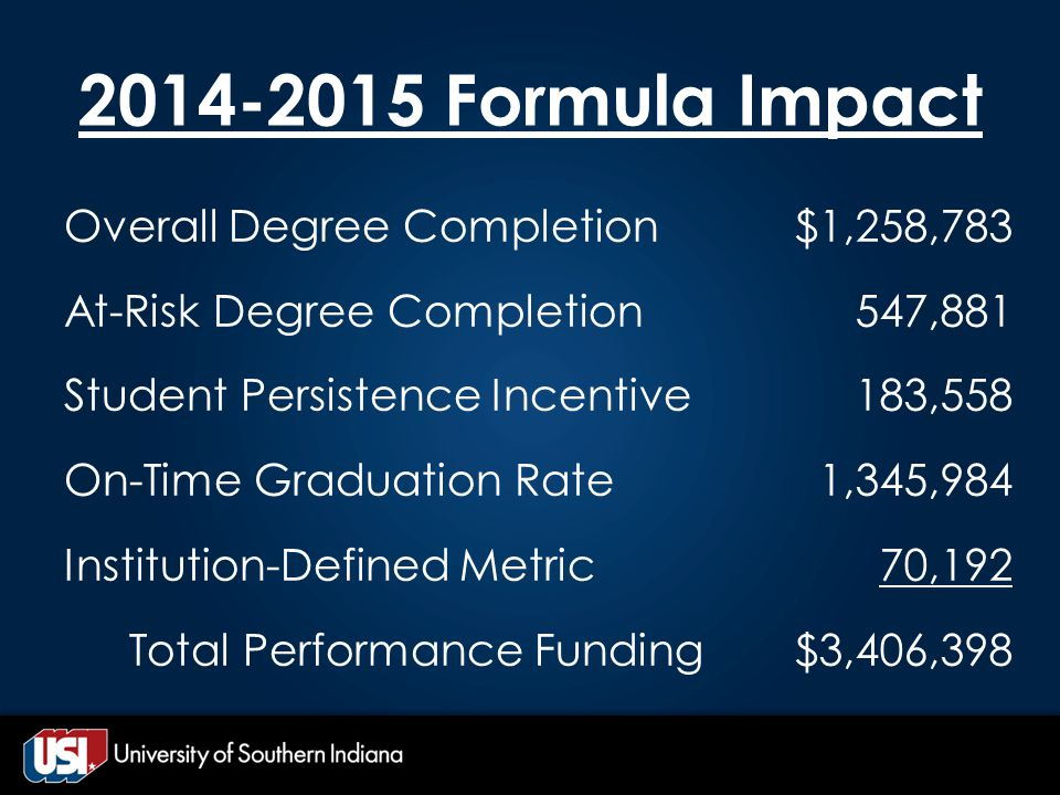 2014-2015 Formula Impact Overall Degree Completion At-Risk Degree Completion Student Persistence Incentive On-Time Graduation Rate Institution-Defined Metric Total Performance Funding $1,258,783 547,881 183,558 1,345,984 70,192 $3,406,398