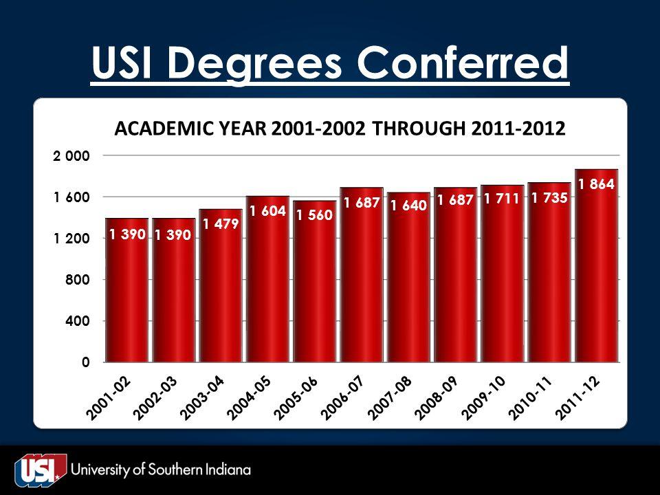 USI Degrees Conferred