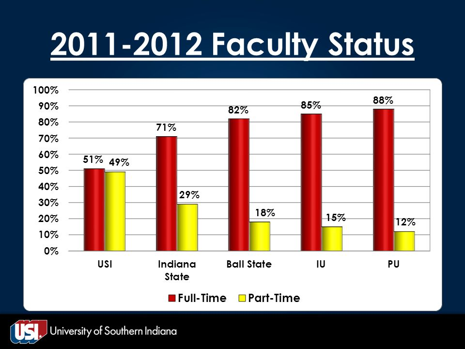 2011-2012 Faculty Status