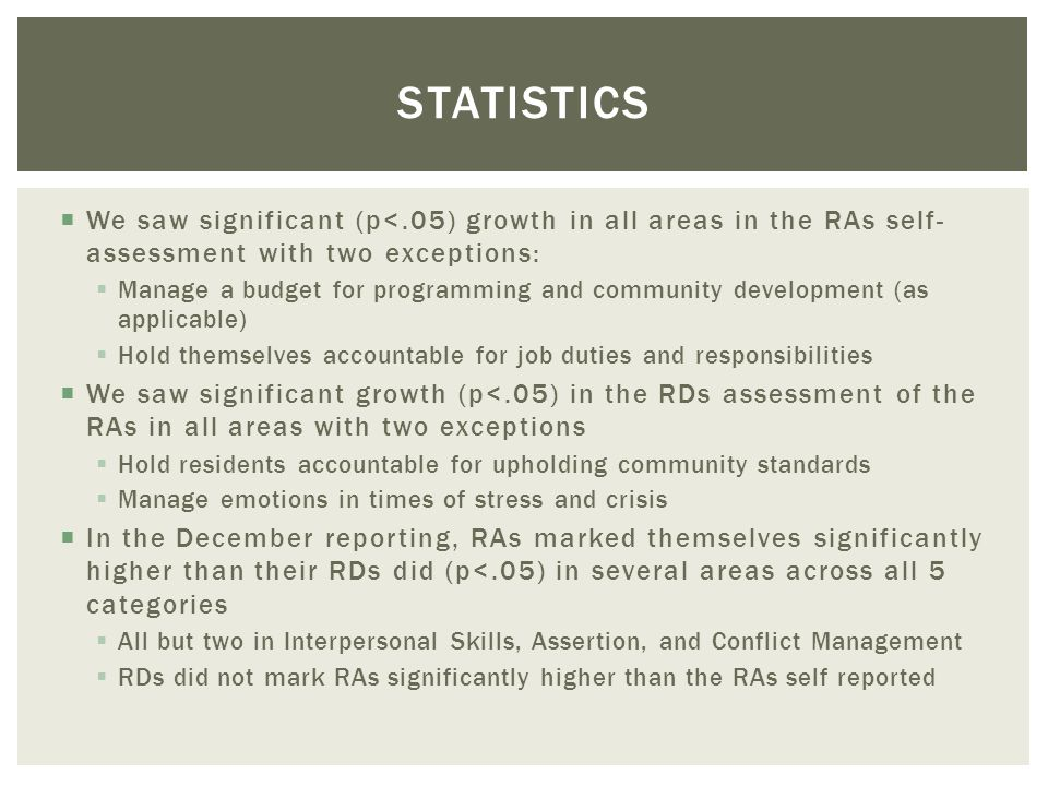 STATISTICS We saw significant (p<.05) growth in all areas in the RAs self- assessment with two exceptions: Manage a budget for programming and community development (as applicable) Hold themselves accountable for job duties and responsibilities We saw significant growth (p<.05) in the RDs assessment of the RAs in all areas with two exceptions Hold residents accountable for upholding community standards Manage emotions in times of stress and crisis In the December reporting, RAs marked themselves significantly higher than their RDs did (p<.05) in several areas across all 5 categories All but two in Interpersonal Skills, Assertion, and Conflict Management RDs did not mark RAs significantly higher than the RAs self reported