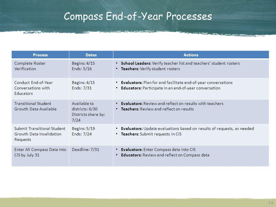 Compass End-of-Year Processes ProcessDatesActions Complete Roster Verification Begins: 4/15 Ends: 5/16 School Leaders: Verify teacher list and teachers student rosters Teachers: Verify student rosters Conduct End-of-Year Conversations with Educators Begins: 4/15 Ends: 7/31 Evaluators: Plan for and facilitate end-of-year conversations Educators: Participate in an end-of-year conversation Transitional Student Growth Data Available Available to districts: 6/30 Districts share by: 7/24 Evaluators: Review and reflect on results with teachers Teachers: Review and reflect on results Submit Transitional Student Growth Data Invalidation Requests Begins: 5/19 Ends: 7/24 Evaluators: Update evaluations based on results of requests, as needed Teachers: Submit requests in CIS Enter All Compass Data into CIS by July 31 Deadline: 7/31 Evaluators: Enter Compass data into CIS Educators: Review and reflect on Compass data 14
