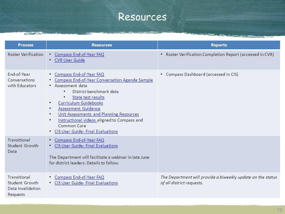 Resources ProcessResourcesReports Roster Verification Compass End-of-Year FAQ CVR User Guide CVR User Guide Roster Verification Completion Report (acc