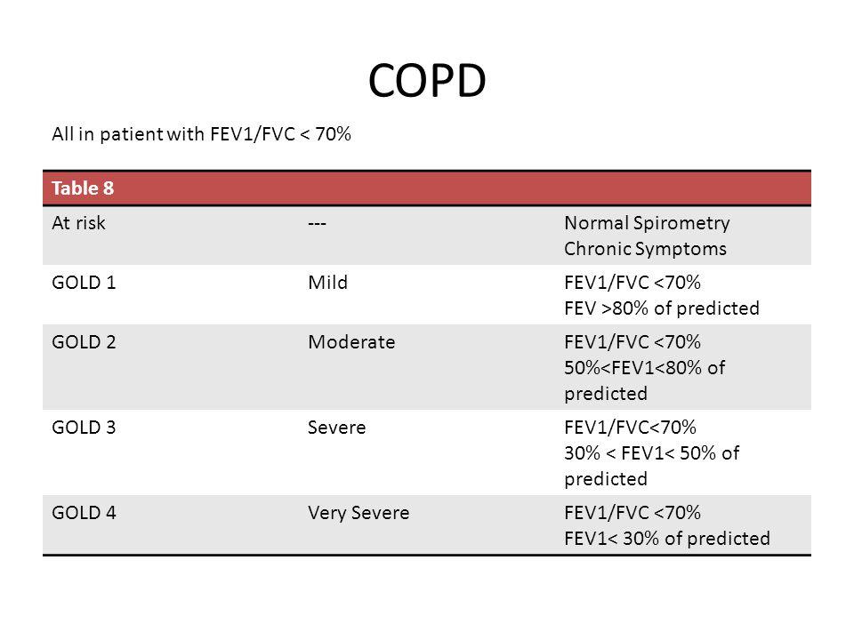 COPD Table 8 At risk---Normal Spirometry Chronic Symptoms GOLD 1MildFEV1/FVC <70% FEV >80% of predicted GOLD 2ModerateFEV1/FVC <70% 50%<FEV1<80% of pr