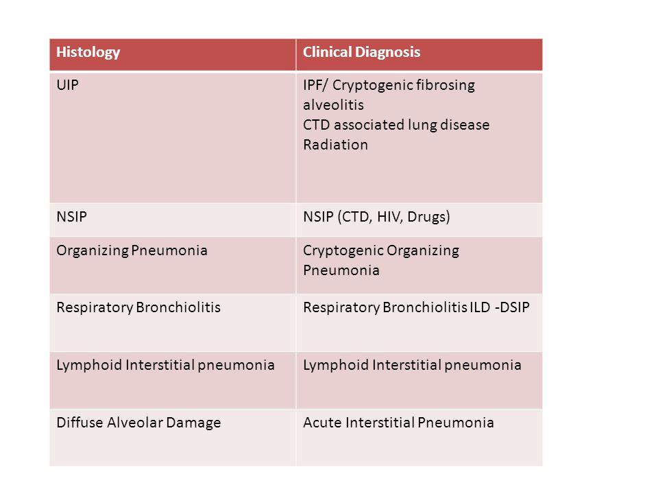 HistologyClinical Diagnosis UIPIPF/ Cryptogenic fibrosing alveolitis CTD associated lung disease Radiation NSIPNSIP (CTD, HIV, Drugs) Organizing Pneum