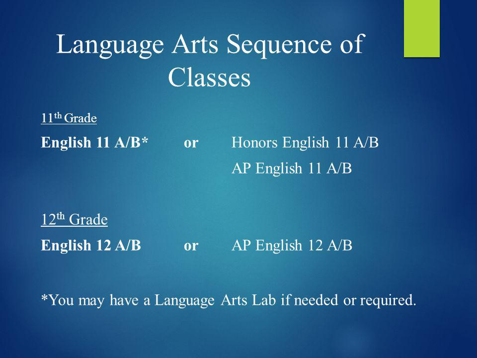 Language Arts Sequence of Classes 11 th Grade English 11 A/B*orHonors English 11 A/B AP English 11 A/B 12 th Grade English 12 A/BorAP English 12 A/B *