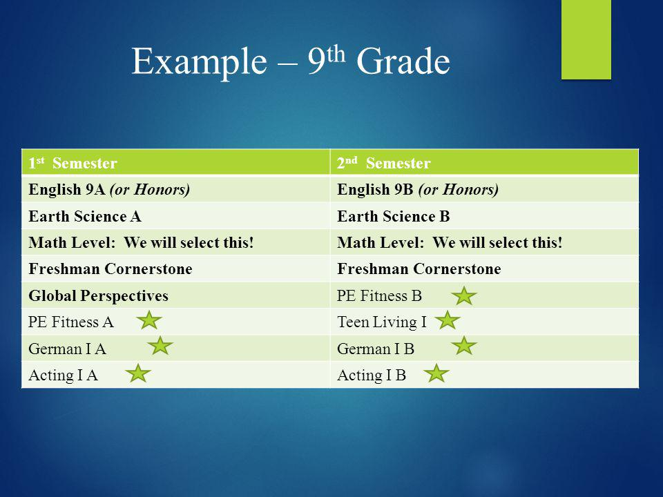 Example – 9 th Grade 1 st Semester2 nd Semester English 9A (or Honors)English 9B (or Honors) Earth Science AEarth Science B Math Level: We will select
