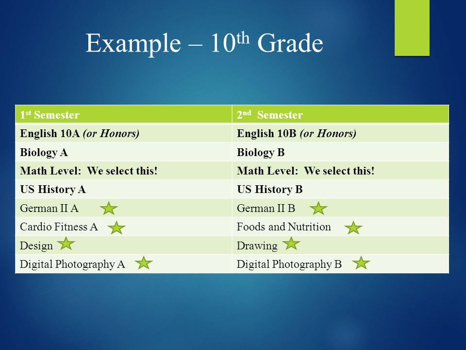 Example – 10 th Grade 1 st Semester2 nd Semester English 10A (or Honors)English 10B (or Honors) Biology ABiology B Math Level: We select this! US Hist