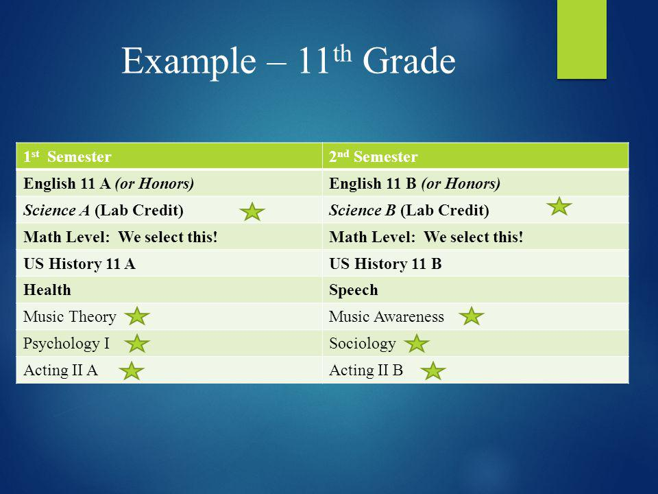 Example – 11 th Grade 1 st Semester2 nd Semester English 11 A (or Honors)English 11 B (or Honors) Science A (Lab Credit)Science B (Lab Credit) Math Le