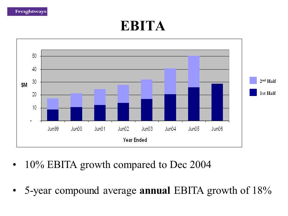 EBITA 10% EBITA growth compared to Dec 2004 5-year compound average annual EBITA growth of 18% 2 nd Half 1st Half