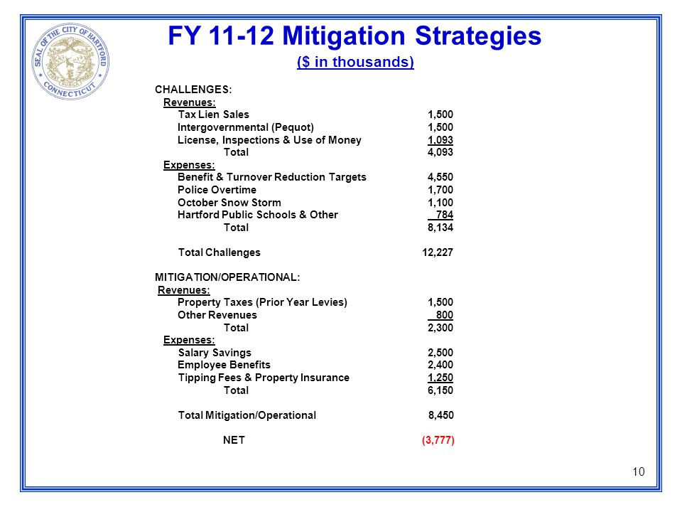 FY 11-12 Mitigation Strategies ($ in thousands) 10 CHALLENGES: Revenues: Tax Lien Sales1,500 Intergovernmental (Pequot) 1,500 License, Inspections & Use of Money1,093 Total4,093 Expenses: Benefit & Turnover Reduction Targets4,550 Police Overtime1,700 October Snow Storm1,100 Hartford Public Schools & Other 784 Total8,134 Total Challenges 12,227 MITIGATION/OPERATIONAL: Revenues: Property Taxes (Prior Year Levies)1,500 Other Revenues 800 Total2,300 Expenses: Salary Savings2,500 Employee Benefits2,400 Tipping Fees & Property Insurance1,250 Total6,150 Total Mitigation/Operational 8,450 NET (3,777)