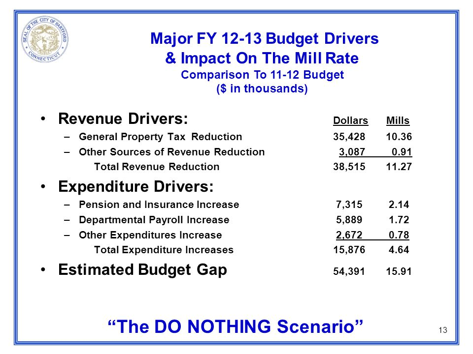 Revenue Drivers: Dollars Mills –General Property Tax Reduction 35,428 10.36 –Other Sources of Revenue Reduction 3,087 0.91 Total Revenue Reduction 38,515 11.27 Expenditure Drivers: –Pension and Insurance Increase 7,315 2.14 –Departmental Payroll Increase 5,889 1.72 –Other Expenditures Increase 2,672 0.78 Total Expenditure Increases 15,876 4.64 Estimated Budget Gap 54,391 15.91 The DO NOTHING Scenario Major FY 12-13 Budget Drivers & Impact On The Mill Rate Comparison To 11-12 Budget ($ in thousands) 13