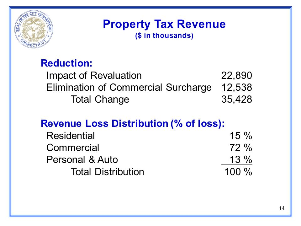 14 Reduction: Impact of Revaluation22,890 Elimination of Commercial Surcharge12,538 Total Change 35,428 Revenue Loss Distribution (% of loss): Residential 15 % Commercial 72 % Personal & Auto 13 % Total Distribution 100 % Property Tax Revenue ($ in thousands)