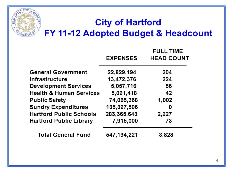 4 City of Hartford FY 11-12 Adopted Budget & Headcount FULL TIME EXPENSES HEAD COUNT General Government 22,829,194 204 Infrastructure 13,472,376 224 Development Services 5,057,716 56 Health & Human Services 5,091,418 42 Public Safety 74,065,368 1,002 Sundry Expenditures 135,397,506 0 Hartford Public Schools 283,365,643 2,227 Hartford Public Library 7,915,000 73 Total General Fund 547,194,221 3,828