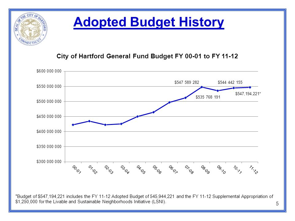Adopted Budget History * Budget of $547,194,221 includes the FY 11-12 Adopted Budget of 545,944,221 and the FY 11-12 Supplemental Appropriation of $1,250,000 for the Livable and Sustainable Neighborhoods Initiative (LSNI).