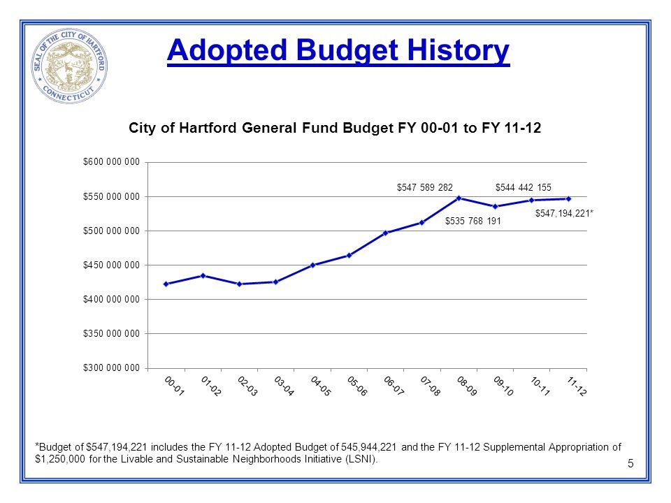 6 General Fund Balance Annual Change