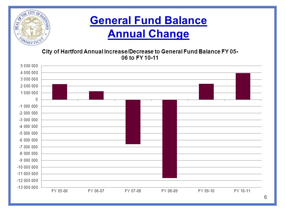 6 General Fund Balance Annual Change
