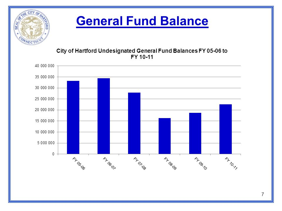 FY 11-12 Where Does The Money Go.