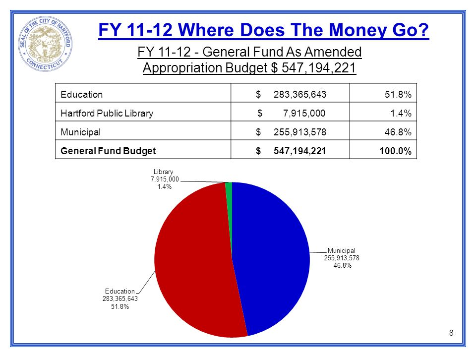 FY 11-12 Financial Forecast ($ in thousands) 9