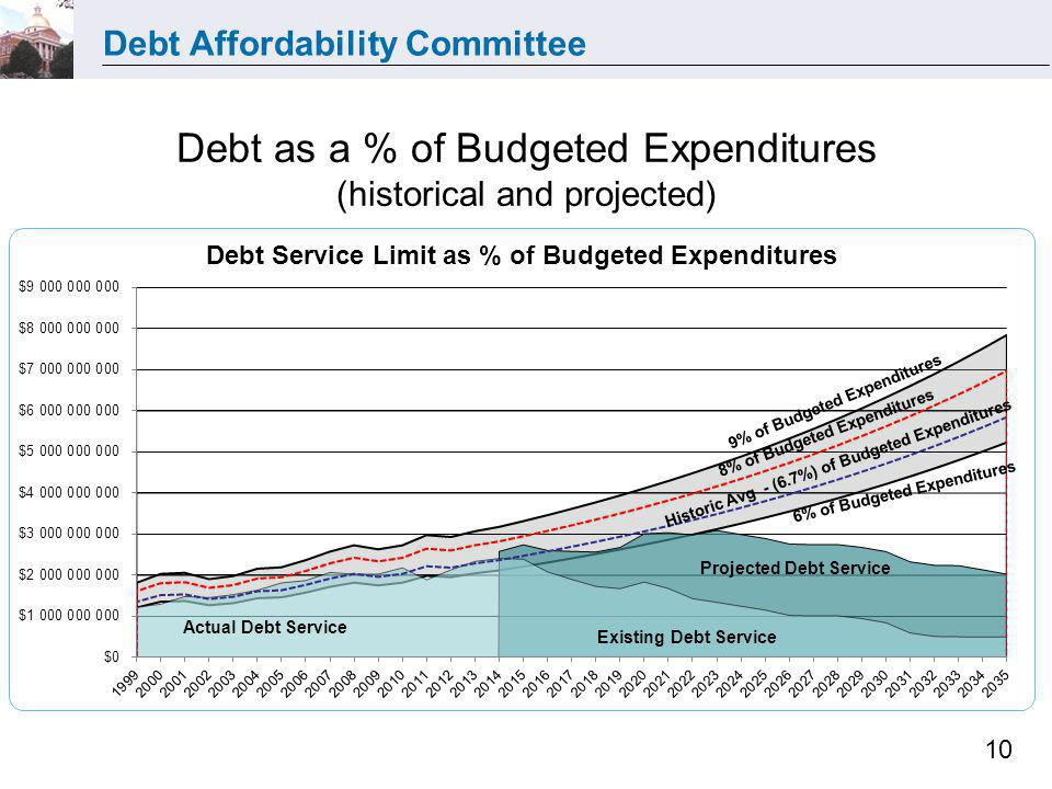 Debt Affordability Committee 10 Debt as a % of Budgeted Expenditures (historical and projected)