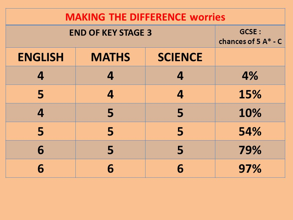 MAKING THE DIFFERENCE worries END OF KEY STAGE 3 GCSE : chances of 5 A* - C ENGLISHMATHSSCIENCE 4444% 54415% 45510% 55554% 65579% 66697%