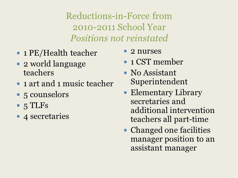 Reductions-in-Force from 2010-2011 School Year Positions not reinstated 1 PE/Health teacher 2 world language teachers 1 art and 1 music teacher 5 counselors 5 TLFs 4 secretaries 2 nurses 1 CST member No Assistant Superintendent Elementary Library secretaries and additional intervention teachers all part-time Changed one facilities manager position to an assistant manager