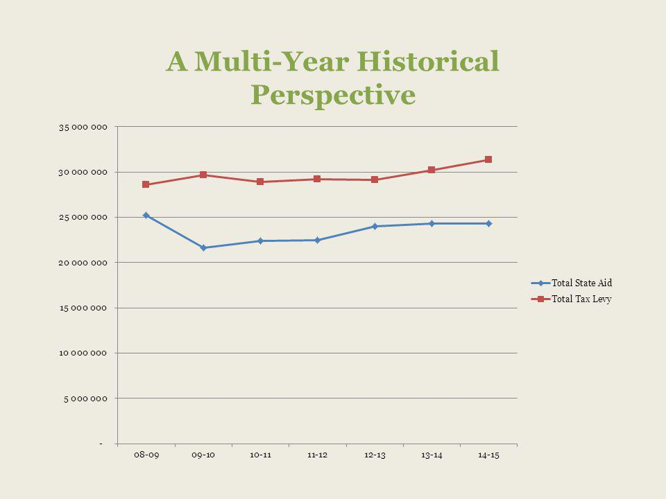 A Multi-Year Historical Perspective