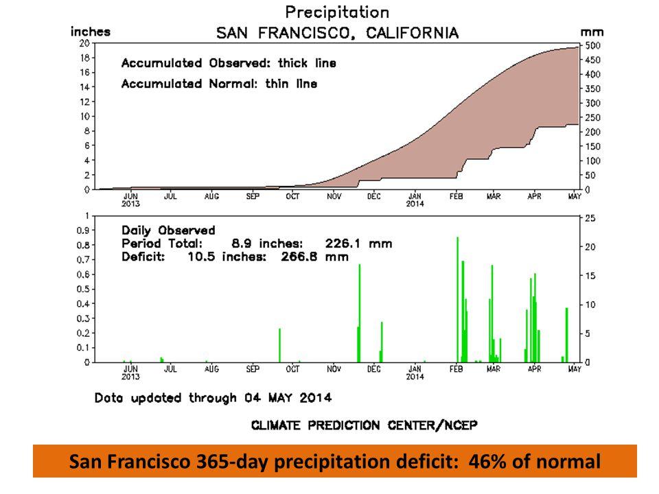 San Francisco 365-day precipitation deficit: 46% of normal