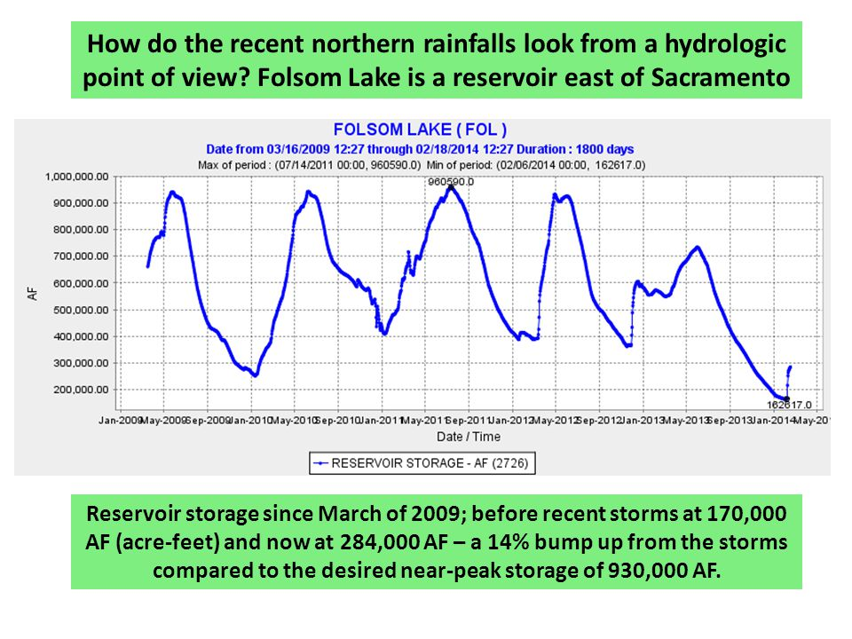How do the recent northern rainfalls look from a hydrologic point of view.