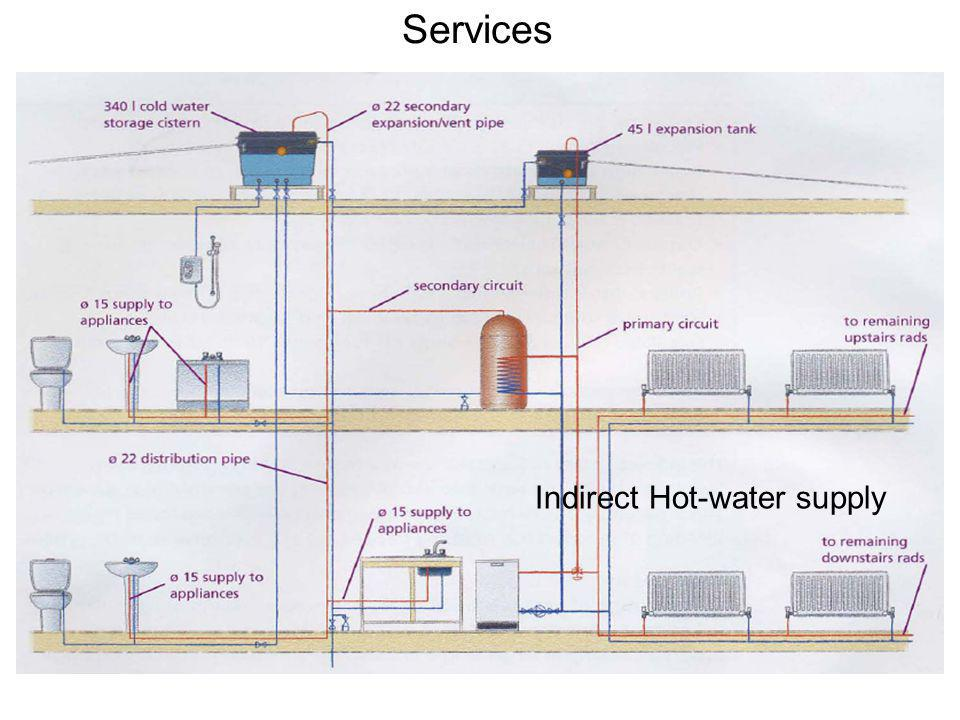Services Indirect Hot-water supply