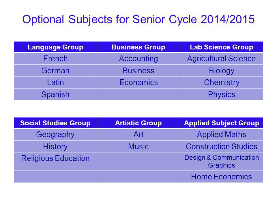 Language Subject Group Modern Languages: French, German, Spanish Modern languages require students to be proficient in the following skills: Oral/Speaking, Written, Aural/Listening, Reading.