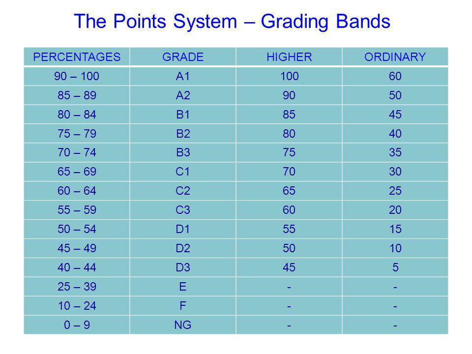 The Points System – Grading Bands PERCENTAGESGRADEHIGHERORDINARY 90 – 100A110060 85 – 89A29050 80 – 84B18545 75 – 79B28040 70 – 74B37535 65 – 69C17030