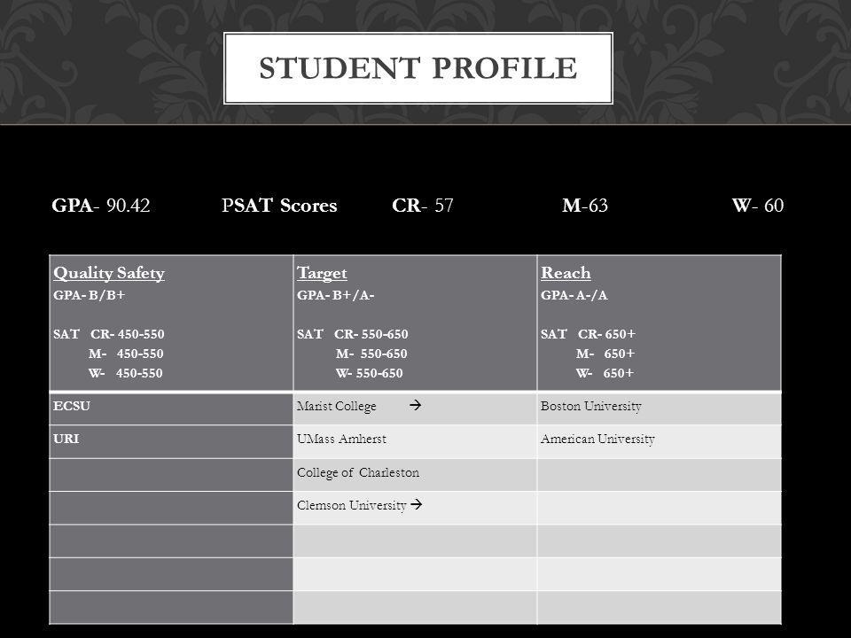 GPA- 90.42PSAT ScoresCR- 57M-63W- 60 STUDENT PROFILE Quality Safety GPA- B/B+ SAT CR- 450-550 M- 450-550 W- 450-550 Target GPA- B+/A- SAT CR- 550-650 M- 550-650 W- 550-650 Reach GPA- A-/A SAT CR- 650+ M- 650+ W- 650+ ECSU Marist College Boston University URIUMass AmherstAmerican University College of Charleston Clemson University