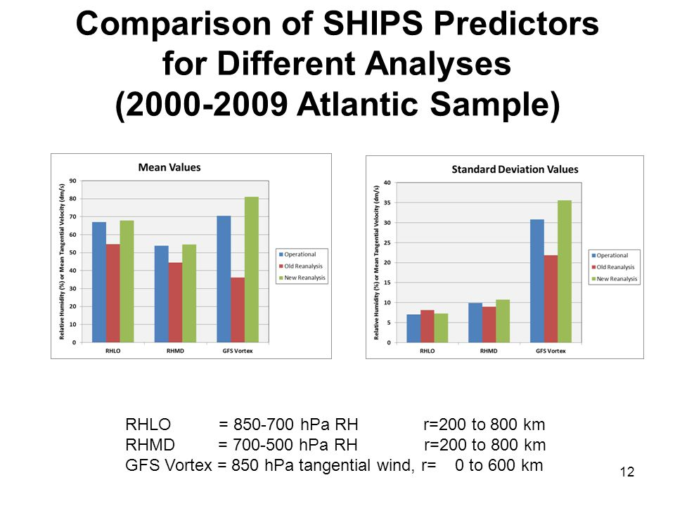 Comparison of SHIPS Predictors for Different Analyses (2000-2009 Atlantic Sample) 12 RHLO = 850-700 hPa RH r=200 to 800 km RHMD = 700-500 hPa RH r=200 to 800 km GFS Vortex = 850 hPa tangential wind, r= 0 to 600 km