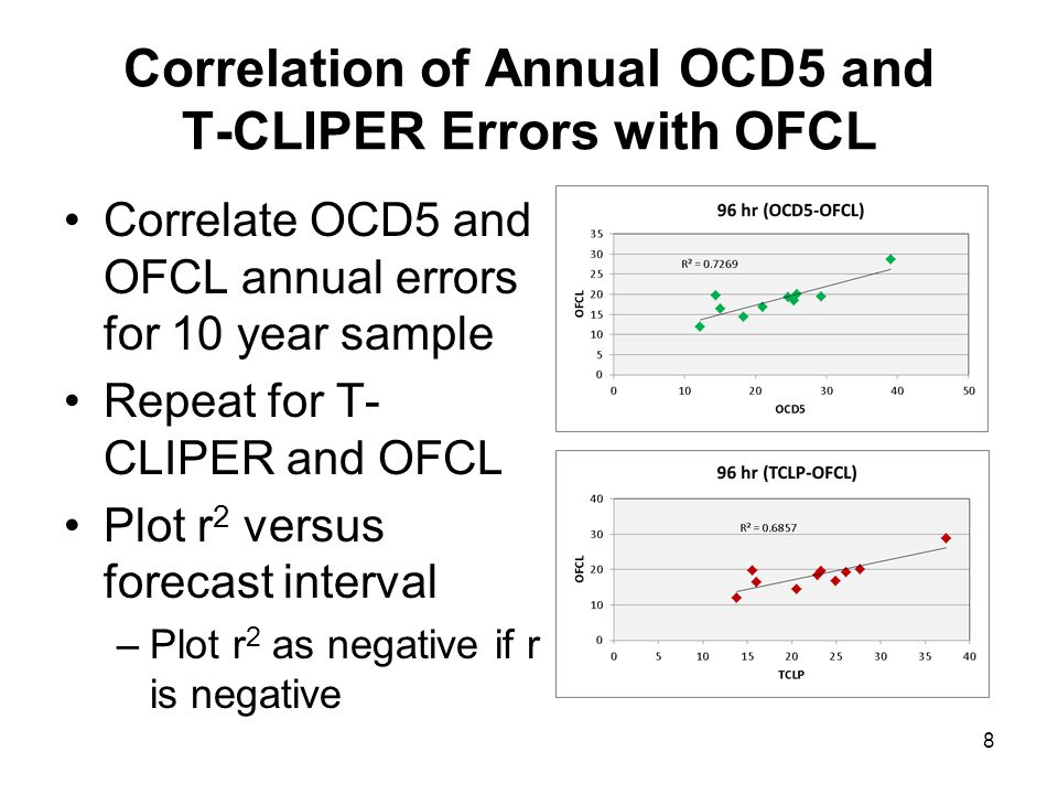 Correlation of Annual OCD5 and T-CLIPER Errors with OFCL Correlate OCD5 and OFCL annual errors for 10 year sample Repeat for T- CLIPER and OFCL Plot r 2 versus forecast interval –Plot r 2 as negative if r is negative 8
