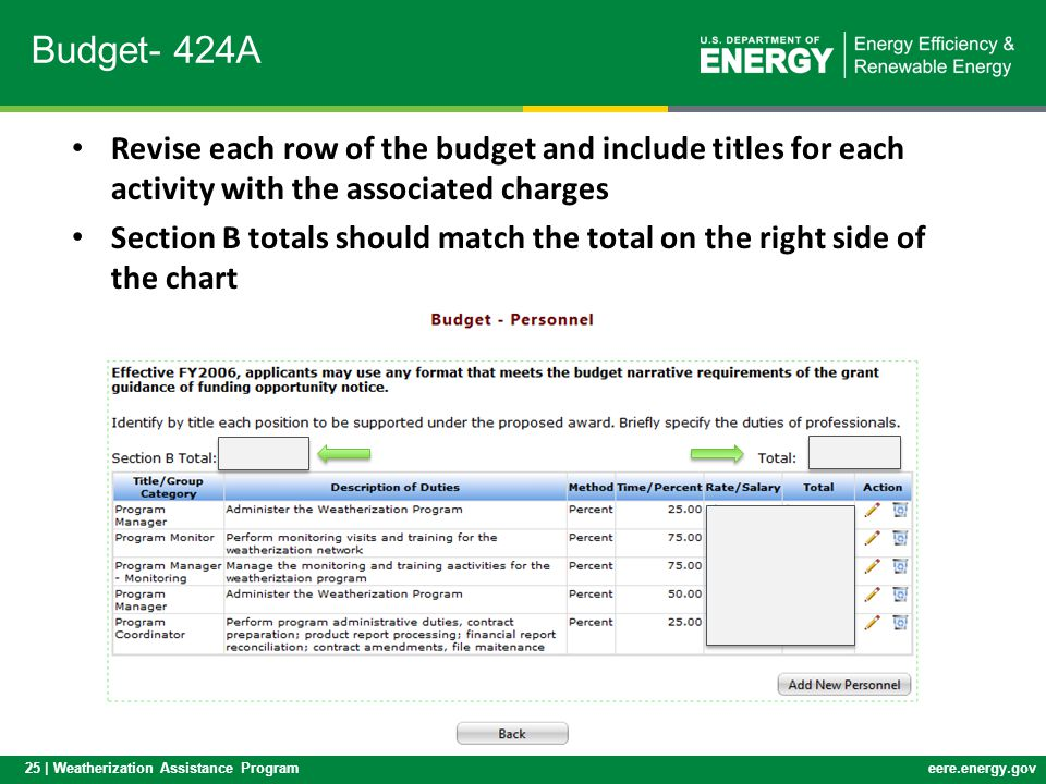 25 | Weatherization Assistance Programeere.energy.gov Budget- 424A Revise each row of the budget and include titles for each activity with the associa