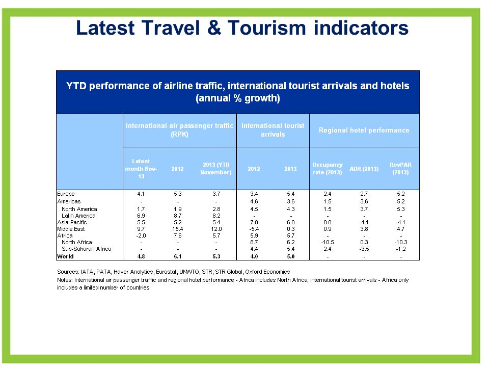 Latest Travel & Tourism indicators