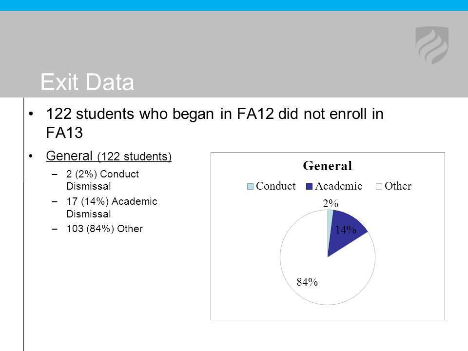 Exit Data 122 students who began in FA12 did not enroll in FA13 General (122 students) –2 (2%) Conduct Dismissal –17 (14%) Academic Dismissal –103 (84