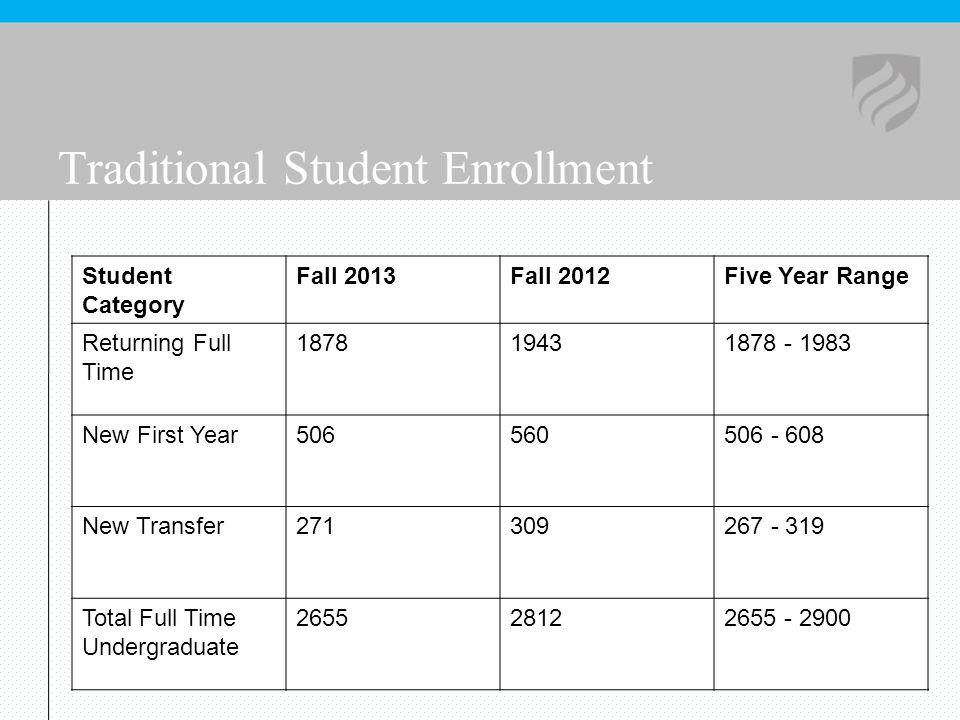 Traditional Student Enrollment Student Category Fall 2013Fall 2012Five Year Range Returning Full Time 187819431878 - 1983 New First Year506560506 - 60