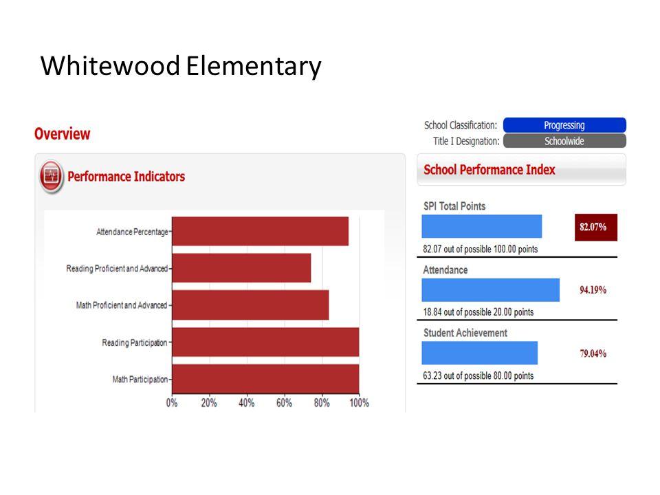 Whitewood Elementary
