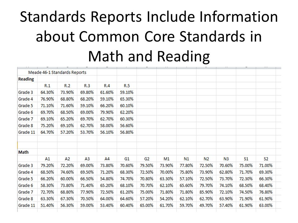 Standards Reports Include Information about Common Core Standards in Math and Reading