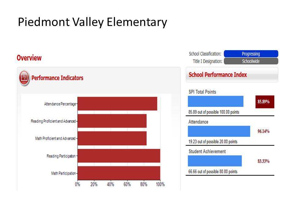 Piedmont Valley Elementary