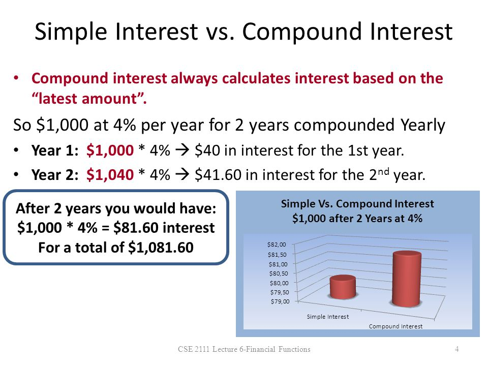 Compounding Periods Compounded Yearly Compounded Quarterly Compounded Semi-Annually Compounded Monthly The total amount of your financial transaction will be different based on when the interest is compounded.