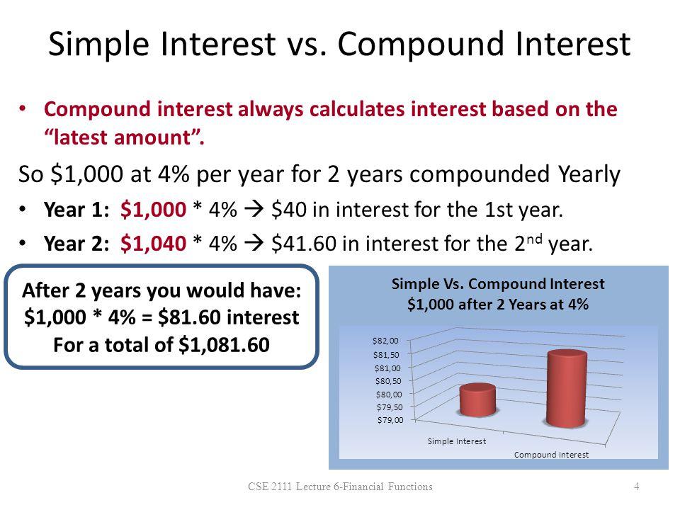 Simple Interest vs.