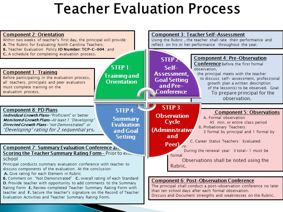 Component 3: Teacher Self-Assessment Using the Rubric, the teacher shall rate their performance and reflect on his or her performance throughout the y