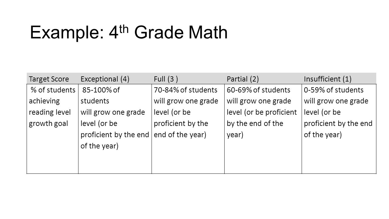 Example: 4 th Grade Math Target ScoreExceptional (4)Full (3 )Partial (2)Insufficient (1) % of students achieving reading level growth goal 85-100% of students will grow one grade level (or be proficient by the end of the year) 70-84% of students will grow one grade level (or be proficient by the end of the year) 60-69% of students will grow one grade level (or be proficient by the end of the year) 0-59% of students will grow one grade level (or be proficient by the end of the year)