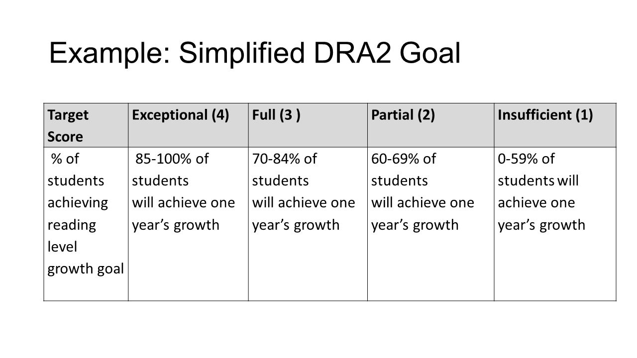 Example: Simplified DRA2 Goal Target Score Exceptional (4)Full (3 )Partial (2)Insufficient (1) % of students achieving reading level growth goal 85-100% of students will achieve one years growth 70-84% of students will achieve one years growth 60-69% of students will achieve one years growth 0-59% of students will achieve one years growth