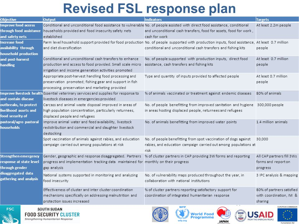 SOUTH SUDAN FSL cluster is supported by: Revised FSL response plan Objective Output IndicatorsTargets Improve food access through food assistance and safety nets Conditional and unconditional food assistance to vulnerable households provided and food insecurity safety nets established No.